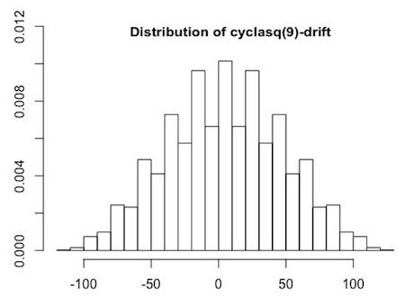 cyclic latin square drifts