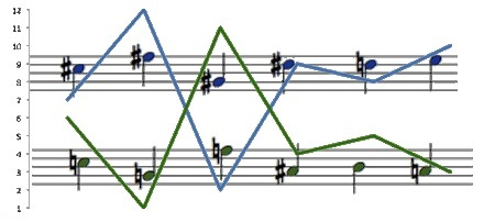 G-symmetric (exponential Welch-Costas) 12 tone row