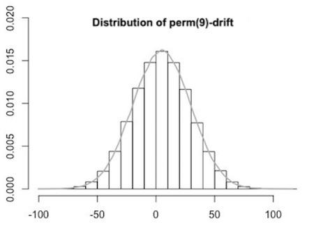 perm(9) drift