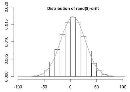 rand(9) drift
